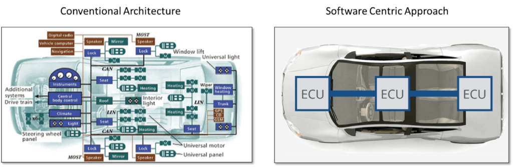 Changes in Vehicle Electrical Architecture: Centralized and Software-Defined 17