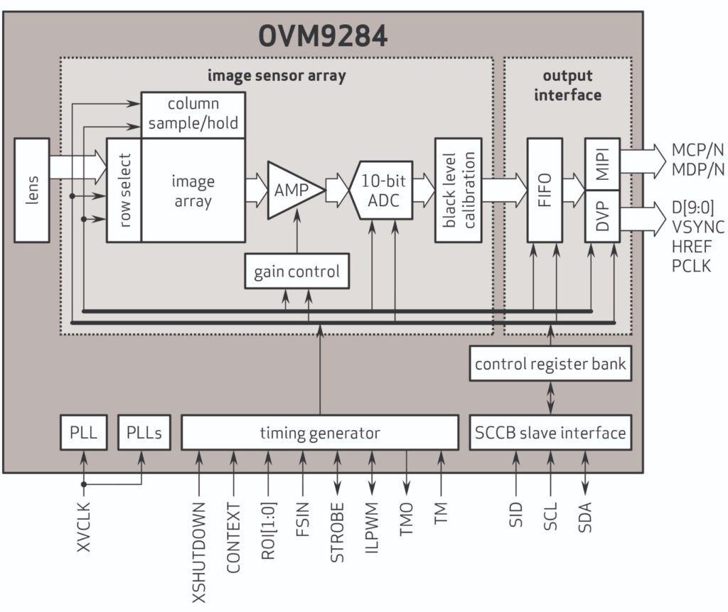 OmniVision Unveils New Automotive Image Sensor & Wafer-Level Camera Module 20