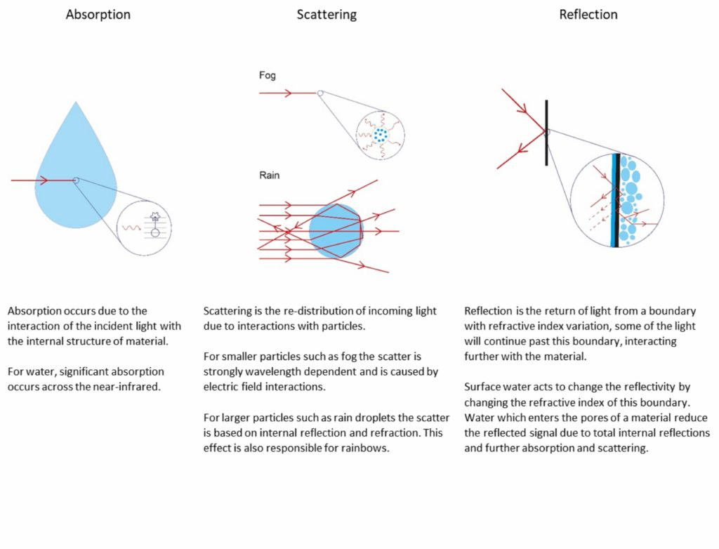 Absorption, Scattering & Reflection chart for automotive LiDAR.