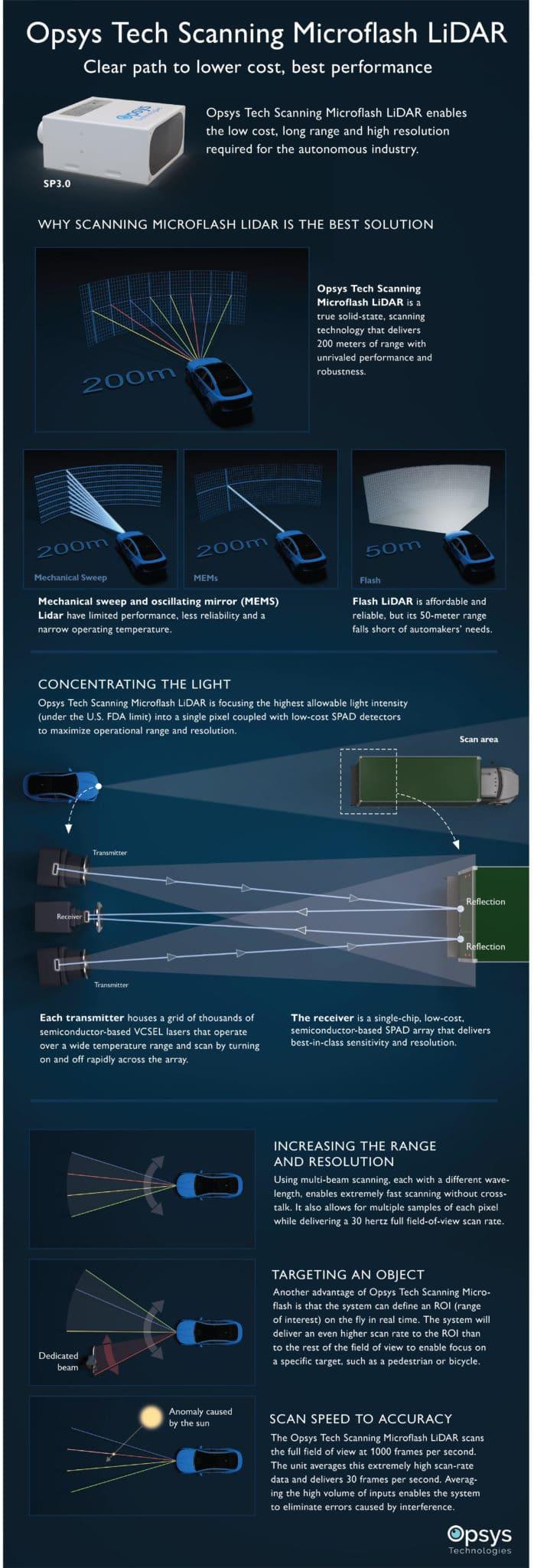 Opsys Tech Scanning Microflash LiDAR infographic.