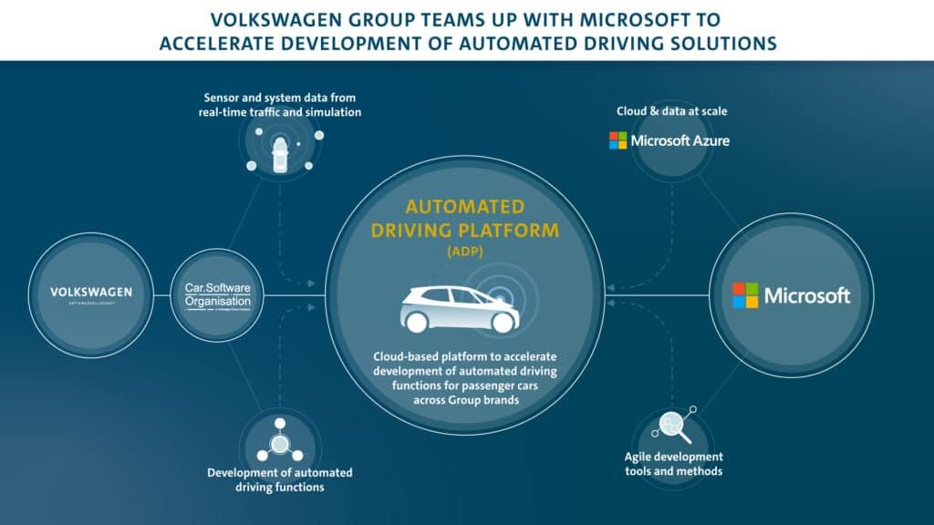 Volkswagen Group & Microsoft Partner to Develop New Autonomous Driving Solutions 17