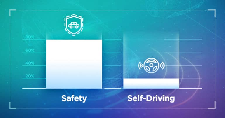 New Research Shows Consumers Value ADAS, Still Unsure About Full Autonomy 16