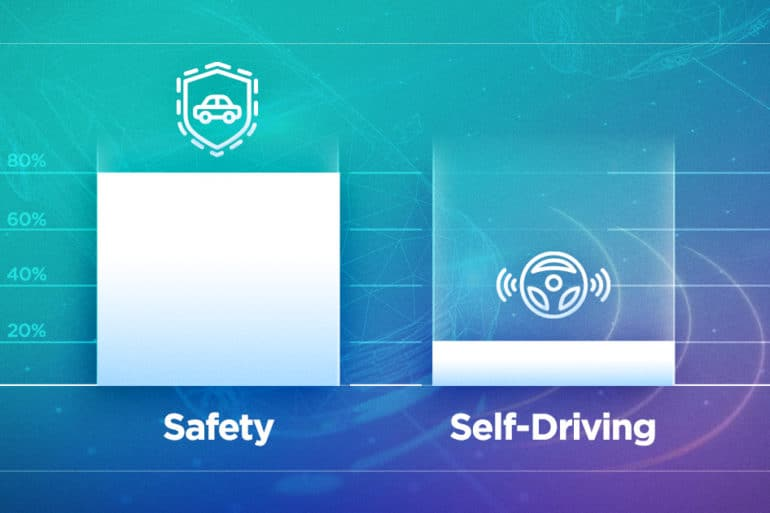 New Research Shows Consumers Value ADAS, Still Unsure About Full Autonomy 22