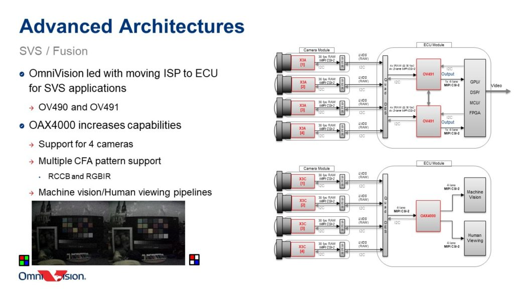Inside The OmniVision OAX4000 Automotive ISP: Design Flexibility, Multiple CFA Pattern Support & More Power Savings 18