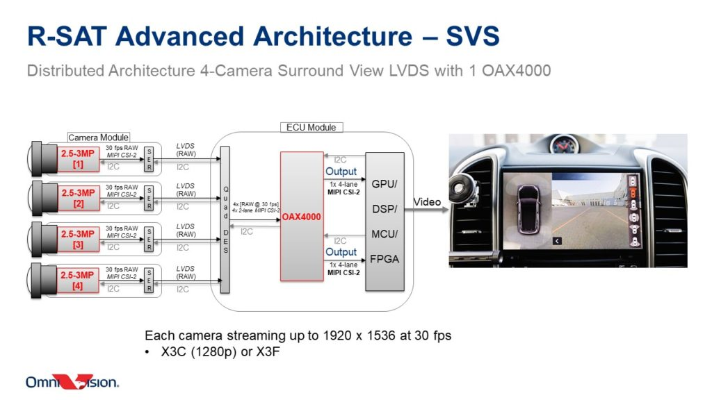 Inside The OmniVision OAX4000 Automotive ISP: Design Flexibility, Multiple CFA Pattern Support & More Power Savings 20