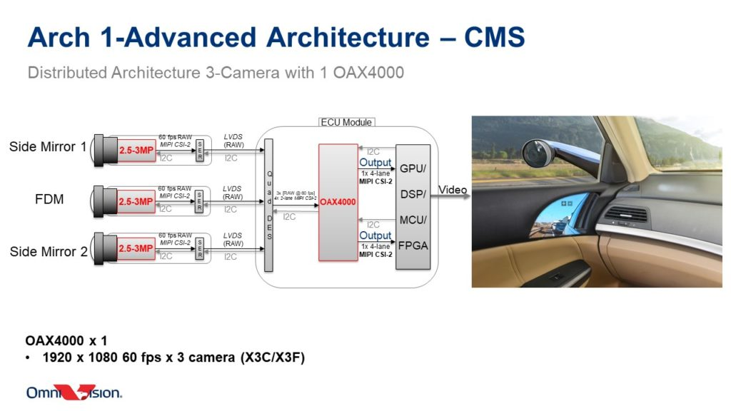 Inside The OmniVision OAX4000 Automotive ISP: Design Flexibility, Multiple CFA Pattern Support & More Power Savings 21
