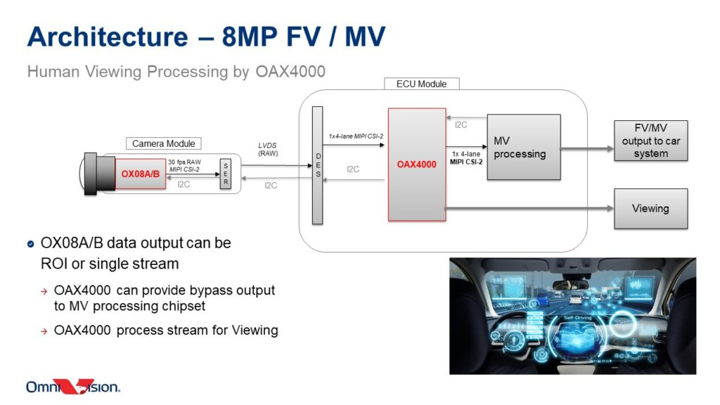 Inside The OmniVision OAX4000 Automotive ISP: Design Flexibility, Multiple CFA Pattern Support & More Power Savings 22