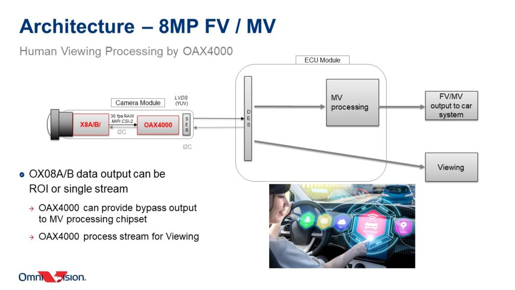 Inside The OmniVision OAX4000 Automotive ISP: Design Flexibility, Multiple CFA Pattern Support & More Power Savings 23