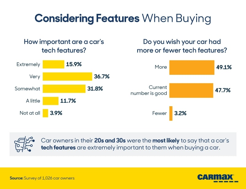 CarMax Survey Shows What Tech Features Buyers Deem Most Important 22