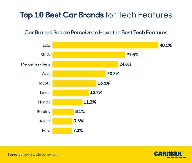 CarMax Survey Shows What Tech Features Buyers Deem Most Important 23