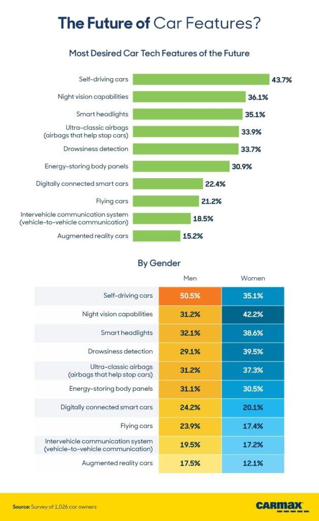 CarMax Survey Shows What Tech Features Buyers Deem Most Important 20